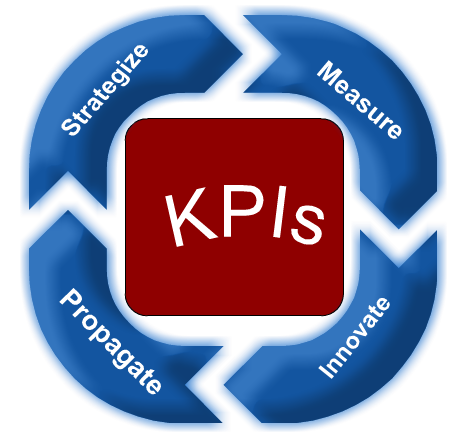 b-the-top-5-kpis-for-your-business